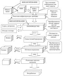 Методология развития региональных экономических систем Рефераты  Методический подход развития региональной экономической системы с учетом создания и