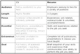Cv Means Resume Best Resume Template Whizzme Inspiration Difference Between Cv And Resume