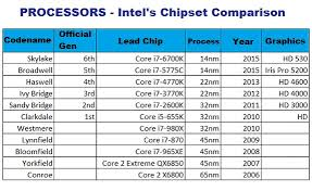 Intel Chipset Chart Best Gaming Laptops Notebooks Notebook Reviews