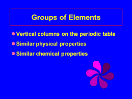 Atoms and Elements Elements and Symbols Periodic Table. - ppt download