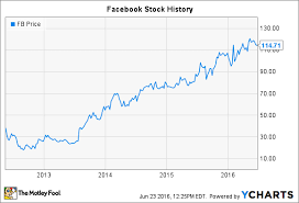 Facebook Stock Chart 10 Years Facebook Stocks History A Lesson In What Matters With An