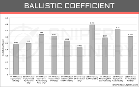 338 Remington Ultra Mag Ballistics Chart 300 Win Mag Vs 338 Lapua Mag Cartridge Comparison
