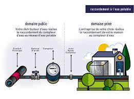 le raccordement au domaine public doit être effectué par votre distributeur d eau dans le respect de règles précises pour garantir une alimentation en eau