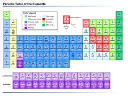 Download Periodic Table Of The Elements Us Units Chart
