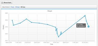 Musc Weight Loss Chart Weightloss Chart Kozen Jasonkellyphoto Co