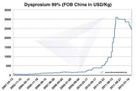 Dysprosium Prices Occurrence Extraction And Use
