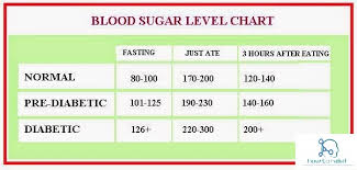 Normal Sugar Levels Chart South Africa Diabetes Mellitus Symptoms Risk Factors Causes And