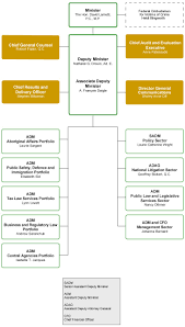 Review Of The Roles Of The Minister Of Justice And Attorney