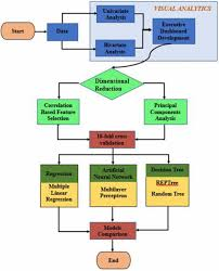 Life Insurance Claims Process Flow Chart 65 Timeless Insurance Underwriting Process Flow Chart