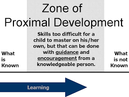 Early Childhood Education Terminology Chart Zone Of Proximal Development And Scaffolding Simply Psychology