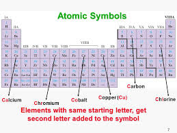 1 Chapter 3: Atoms & Elements Mixtures & Pure Substances Elements ...
