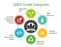 What is LEED and what does it mean to be LEED certified?