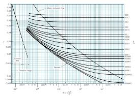 Moody Chart Calculator What Is The Reynolds Number Simscale Documentation