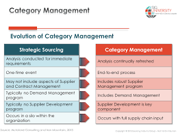 The Guide To Understanding Category Management