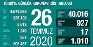 26 Temmuz Pazar koronavirüs tablosu Türkiye! Koronavirüsten dolayı kaç kişi  öldü Koronavirüs vaka, iyileşen, entübe sayısı ve son durum ne? - Haberler