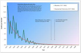 Red Scare And Labor Strikes Chart Answers Measles The New Red Scare