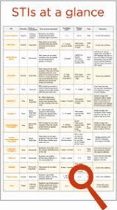 Std Treatment Chart Unique Itraconazole Home Furniture