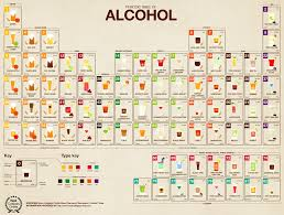 Drink Till It's Argon: Periodic Table Of Alcoholic Drinks - Geekologie