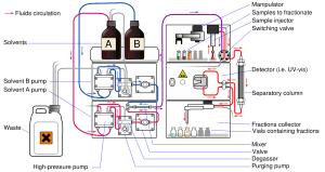 Hplc Principle High Performance Liquid Chromatography Hplc Basics Theory Definition