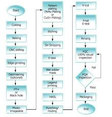 Single Sided Pcb Manufacturing Process Flow Chart Www