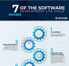 Software Development Life Cycle Phases 7 Phases Of Software Development Life Cycle Infographic E