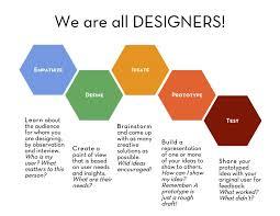 Design Thinking Chart What Is Design Thinking Exploratownium Design Thinking