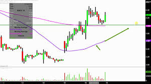 Nbev Stock Chart New Age Beverages Corporation Nbev Stock Chart Technical Analysis For 11 16 18