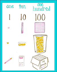 Ones Tens Hundreds Chart In Hindi Ones Tens Hundreds Anchor Chart Www Bedowntowndaytona Com