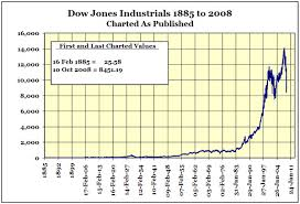 Dow Jones Industrials 40 Declines 1885 To 2008 Gold Eagle