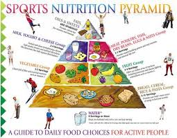 Sports Nutrition Chart What To Include In Your Diet