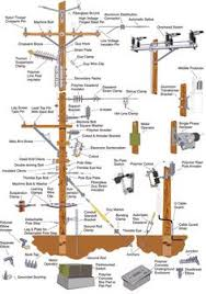 three phase electrical wiring installation at home 3 phase distribution system components ever wondered what all that stuff is on your power lines this is a great picture illustrating the components of a