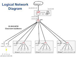home wired network diagram images wired and wireless networking designed for convenience and security