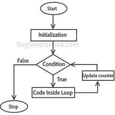 For Loop In C With Example