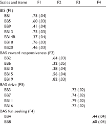 Cfa Standardized Factor Loadings And Errors Of The Bis Bas