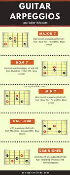 Guitar Theory Chart Guitar Arpeggio Diagrams Infographic Guitar Theory