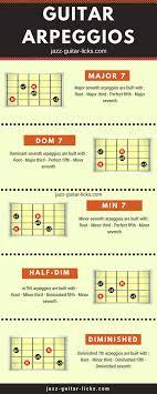 Guitar Arpeggio Diagrams Infographic Guitar Theory