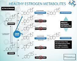 Estrogen Levels Chart 12 Tips To Balance Estrogen Levels Naturally Drjockers Com