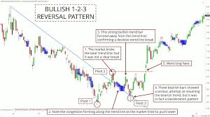 How To Trade Reversals With The 1 2 3 Price Pattern Setup