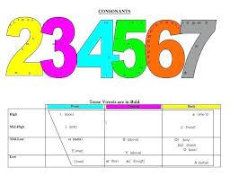 Speech Articulation Development Chart Luxury Asha