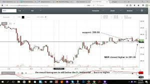 Mer Stock Chart Mer Manila Electric Company Quote And Chart Riorussbathleo Ga