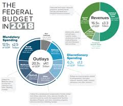 Pie Chart Of Usa S Discretionary Spending United States Federal Budget Wikipedia