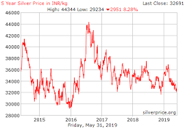 5 Year Silver Chart Live Silver Price Chart In India Inr Kg Historical