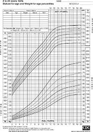 Pediatric Growth Chart Centers For Disease Control Pediatric Growth Chart For Girls