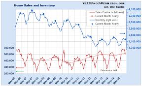 Contra Corner July Pending Home Sales Biggest Decline