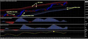 Forex Channel Trading Renko System Forexobroker