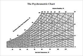 Psychrometric Chart Download Free 3 Sample Psychrometric Chart Templates In Pdf