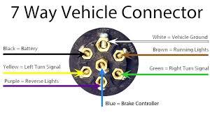 7 rv blade wiring diagram wiring all about wiring diagram 7 pin trailer wiring diagram with brakes at Rv 7 Way Trailer Plug Wiring Diagram