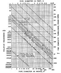 Hdpe Pipe Friction Loss Chart Pipe Roughness Coefficients Table Charts Hazen Williams