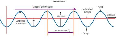 Describing Waves Gcse Physics Revision