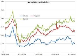 Natural Gas Liquids Price Chart How Will Producers Fare With Weaker Ngl Prices Trefis